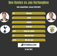 Ben Davies vs Jan Vertonghen h2h player stats