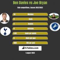 Ben Davies vs Joe Bryan h2h player stats