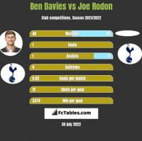 Ben Davies vs Joe Rodon h2h player stats