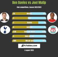 Ben Davies vs Joel Matip h2h player stats