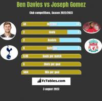 Ben Davies vs Joseph Gomez h2h player stats