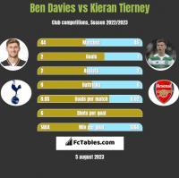 Ben Davies vs Kieran Tierney h2h player stats