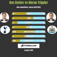 Ben Davies vs Kieran Trippier h2h player stats