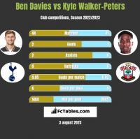 Ben Davies vs Kyle Walker-Peters h2h player stats