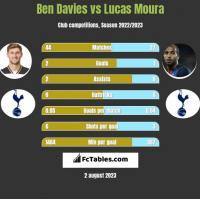 Ben Davies vs Lucas Moura h2h player stats