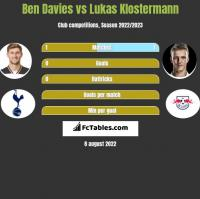 Ben Davies vs Lukas Klostermann h2h player stats