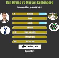 Ben Davies vs Marcel Halstenberg h2h player stats