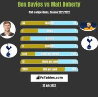 Ben Davies vs Matt Doherty h2h player stats