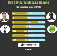 Ben Davies vs Moussa Sissoko h2h player stats