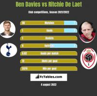 Ben Davies vs Ritchie De Laet h2h player stats
