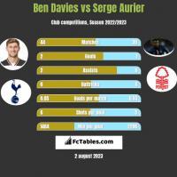 Ben Davies vs Serge Aurier h2h player stats