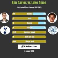 Ben Davies vs Luke Amos h2h player stats