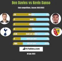 Ben Davies vs Kevin Danso h2h player stats