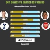Ben Davies vs Gabriel dos Santos h2h player stats