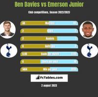 Ben Davies vs Emerson Junior h2h player stats