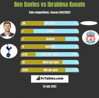 Ben Davies vs Ibrahima Konate h2h player stats
