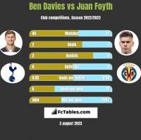 Ben Davies vs Juan Foyth h2h player stats