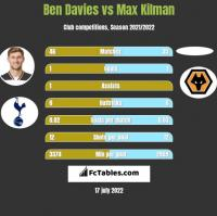 Ben Davies vs Max Kilman h2h player stats