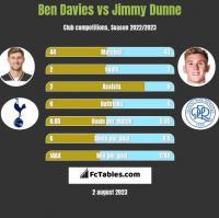 Ben Davies vs Jimmy Dunne h2h player stats