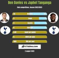 Ben Davies vs Japhet Tanganga h2h player stats