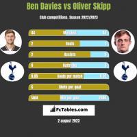 Ben Davies vs Oliver Skipp h2h player stats
