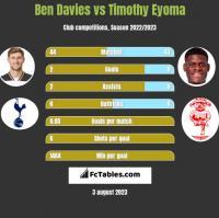 Ben Davies vs Timothy Eyoma h2h player stats
