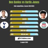 Ben Davies vs Curtis Jones h2h player stats