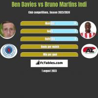 Ben Davies vs Bruno Martins Indi h2h player stats