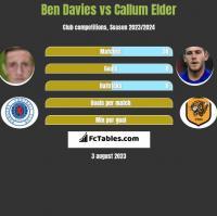 Ben Davies vs Callum Elder h2h player stats
