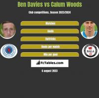 Ben Davies vs Calum Woods h2h player stats