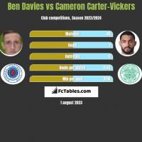 Ben Davies vs Cameron Carter-Vickers h2h player stats