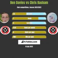 Ben Davies vs Chris Basham h2h player stats