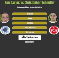 Ben Davies vs Christopher Schindler h2h player stats