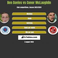 Ben Davies vs Conor McLaughlin h2h player stats