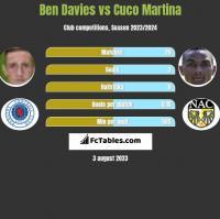 Ben Davies vs Cuco Martina h2h player stats