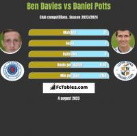 Ben Davies vs Daniel Potts h2h player stats