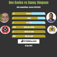 Ben Davies vs Danny Simpson h2h player stats
