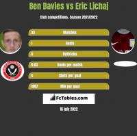 Ben Davies vs Eric Lichaj h2h player stats