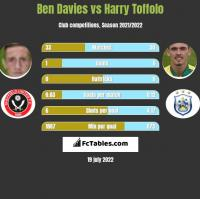 Ben Davies vs Harry Toffolo h2h player stats