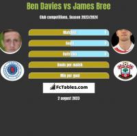 Ben Davies vs James Bree h2h player stats