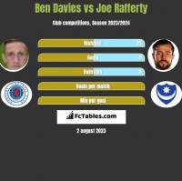 Ben Davies vs Joe Rafferty h2h player stats