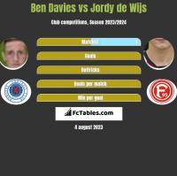 Ben Davies vs Jordy de Wijs h2h player stats