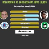 Ben Davies vs Leonardo Da Silva Lopes h2h player stats