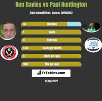 Ben Davies vs Paul Huntington h2h player stats