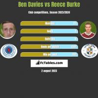 Ben Davies vs Reece Burke h2h player stats