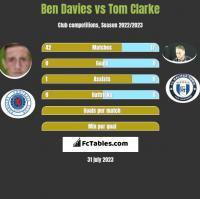Ben Davies vs Tom Clarke h2h player stats