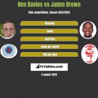 Ben Davies vs Jaden Brown h2h player stats