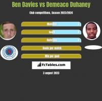 Ben Davies vs Demeaco Duhaney h2h player stats