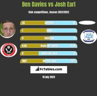 Ben Davies vs Josh Earl h2h player stats