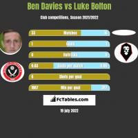 Ben Davies vs Luke Bolton h2h player stats